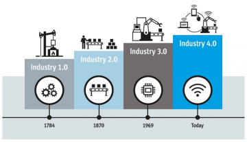 Industrie-4.0